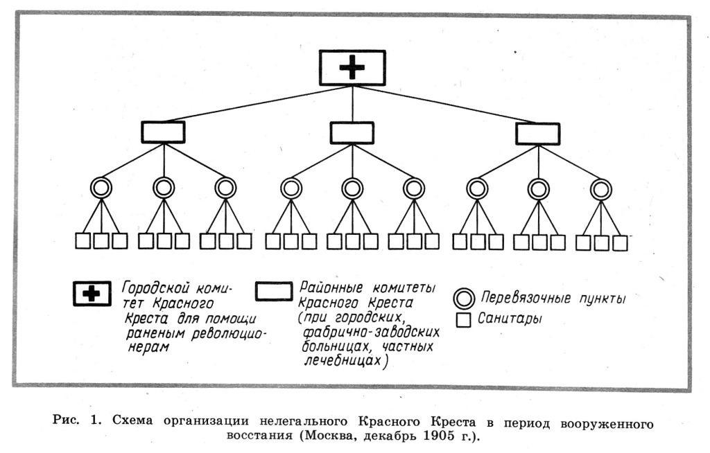Схема организации нелегального Красного Креста в период вооруженного восстания