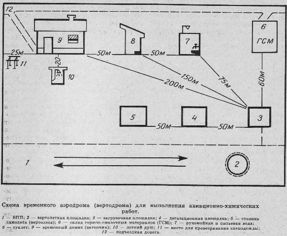 Схема временного аэродрома