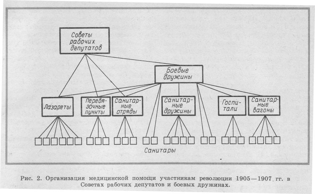 Организация мед. помощи участникам революции 1905-1907гг.