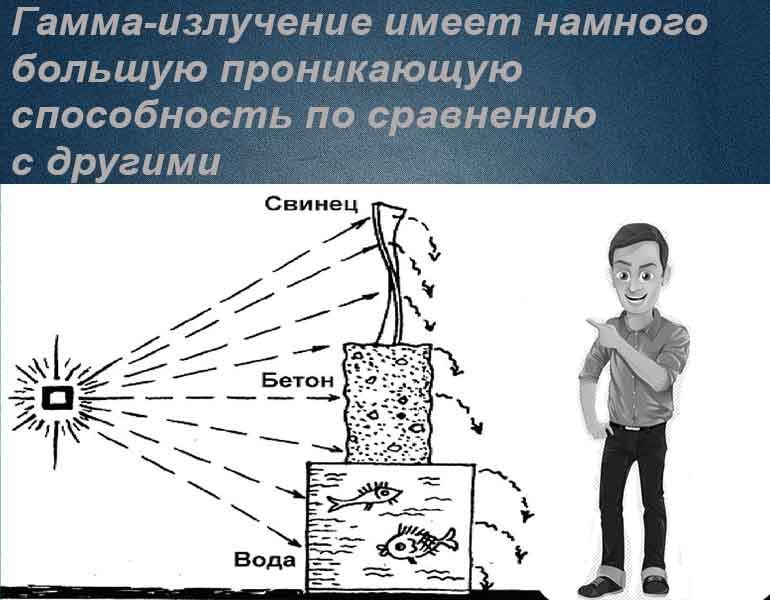 Проникающая способность гамма-лучей
