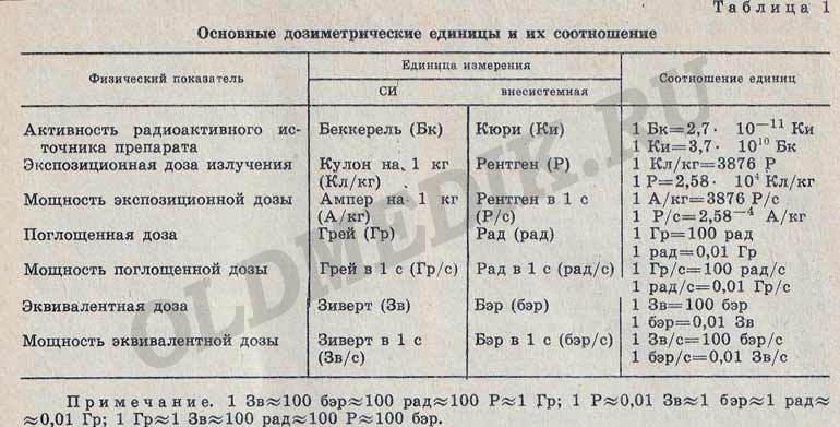 Основные дозиметрические единицы. Действие ионизирующей радиации